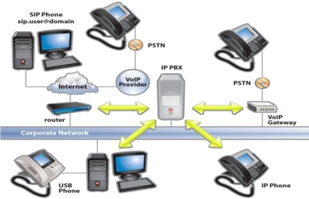 Set up your own Open Source IP PBX and switch calls easily