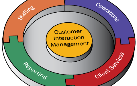 Features of Call Center PBX Systems