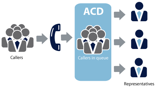 Use the Call Center Dialer for Effective Call Management
